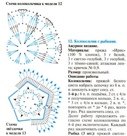 Схема вязания елочных