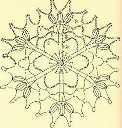 Схемы вязания круглых мотивов крючком