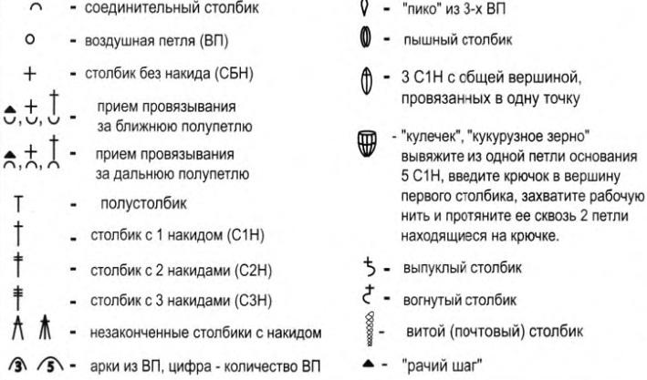 Условное обозначение и описание вязания крючком